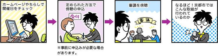 はじめーるさんが審議会を傍聴する流れの漫画:ホームページやチラシで開催日をチェック→定められた方法で傍聴の申込 ※事前に申込がひつような場合があります。→審議を傍聴→なるほど! 京都市ではこんな取組が行われているのか